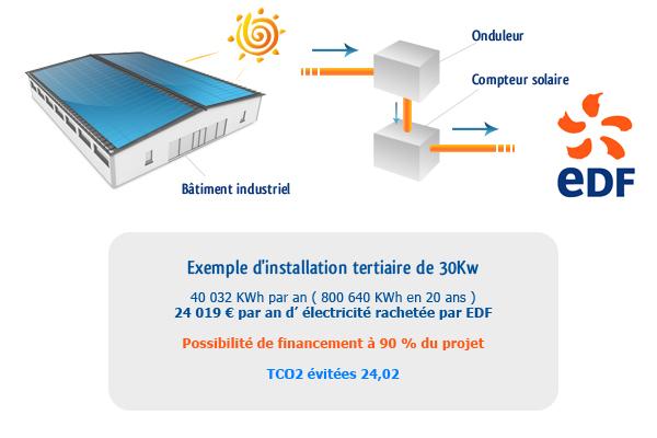 votre installation solaire photovolta que tertiaire industrielle. Black Bedroom Furniture Sets. Home Design Ideas